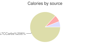 Cheese, cream, calories by source